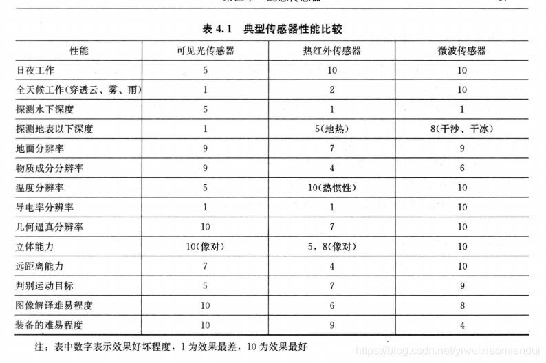 典型传感器各个性能比较表