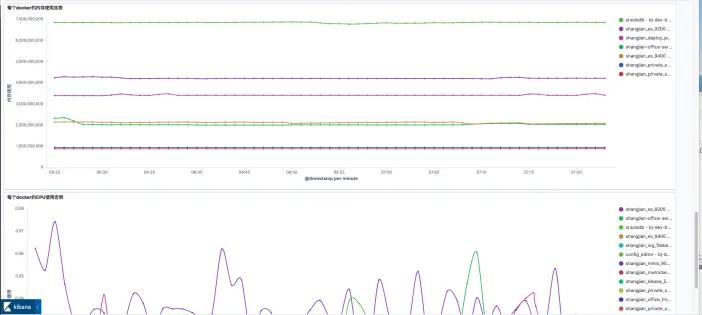从零搭建一个基于 ELK 的日志、指标收集与监控系统插图(10)