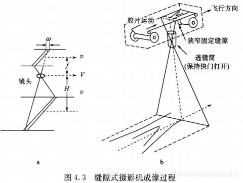 缝隙式摄影机成像过程