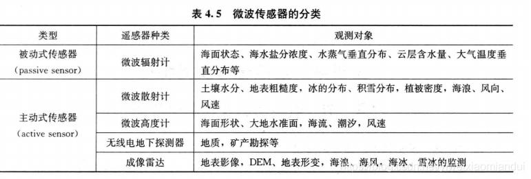 微波传感器分类