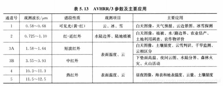 AVHRR/3 参数及主要应用