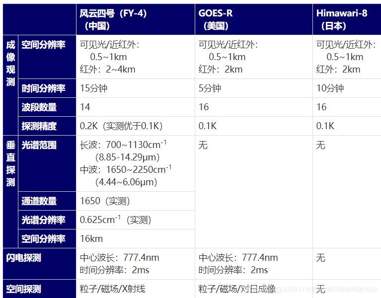 FY-4与其他卫星比较