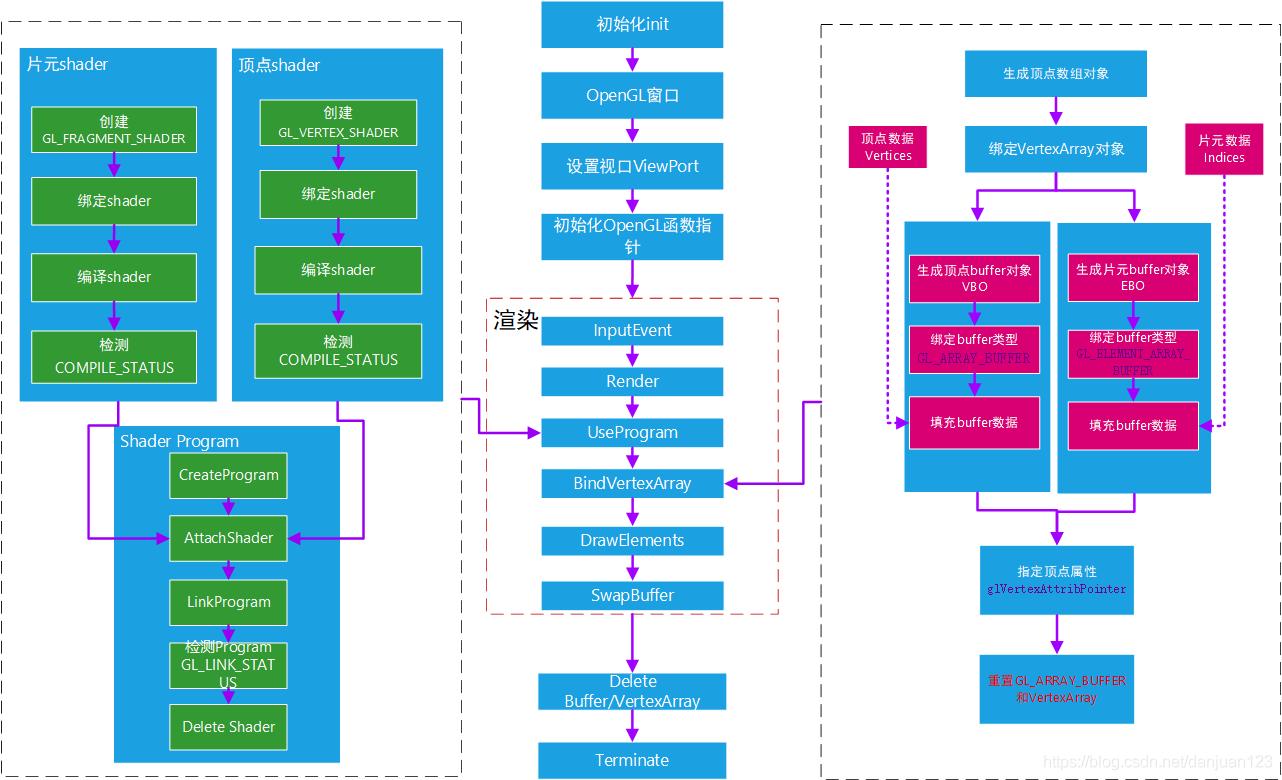 OpenGL流程图