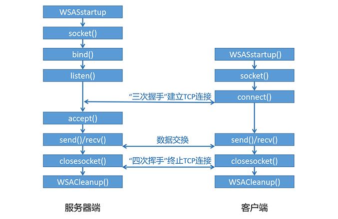 基于TCP实现流程