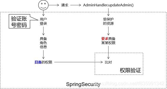 SpringSecurity
