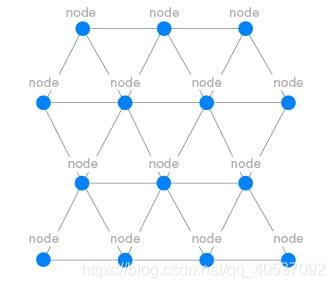 图2网络节点