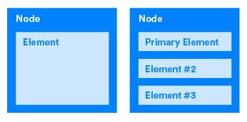 节点必须至少有一个元素,也可以有多个元素。