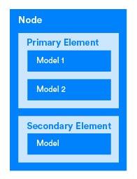 节点、元素、模型