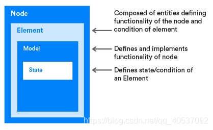 节点、元素、模型、状态