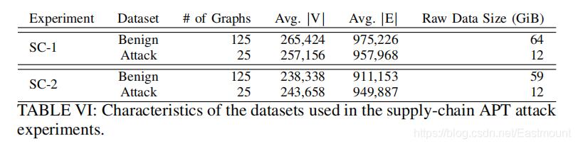 [论文阅读] (08) NDSS2020 UNICORN: Runtime Provenance-Based Detector for Advanced Persistent Threats