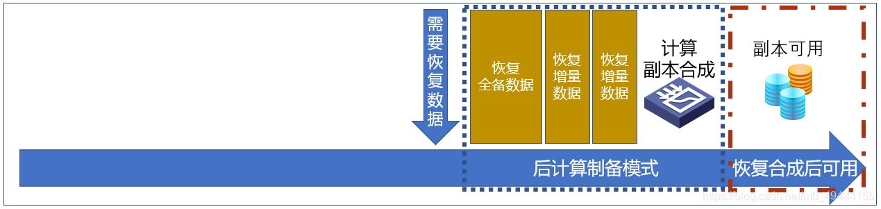CDM恢复时间(RTO)冠领各路备份技术