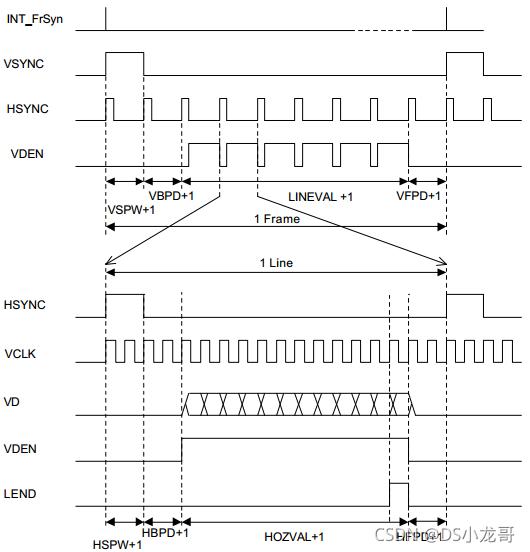 Linux驱动开发: FrameBuffe(LCD)驱动开发