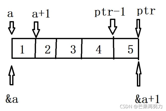 C语言-八道笔试题由浅入深玩转指针