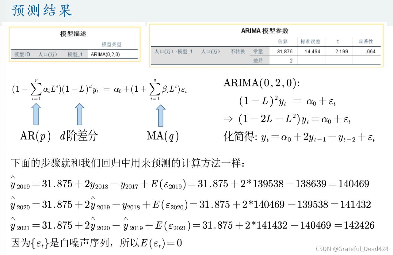 数学建模学习笔记——时间序列分析
