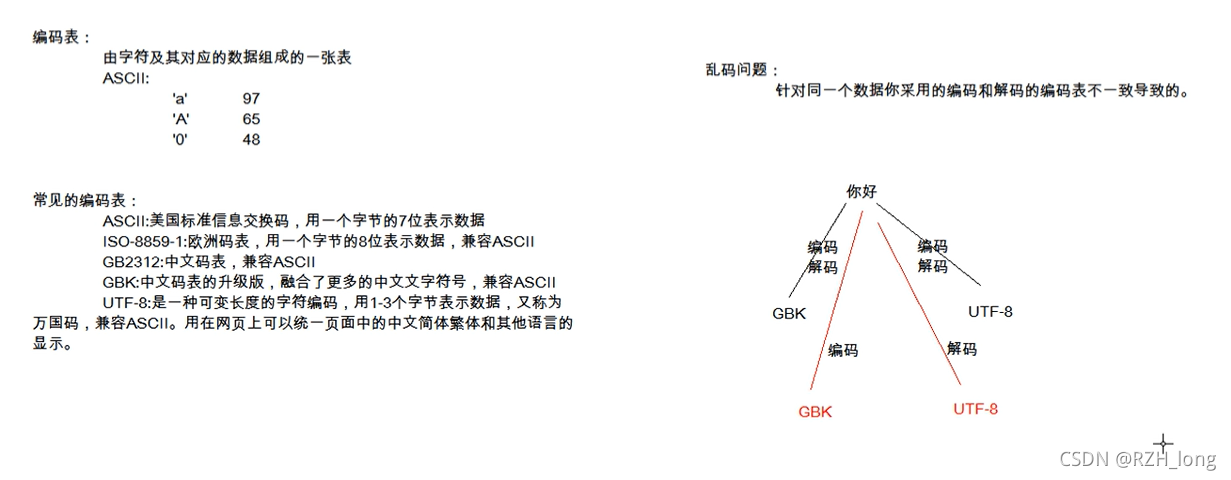 JAVA基础14:字节缓冲区,编码解码问题,字符流,字符流缓冲区