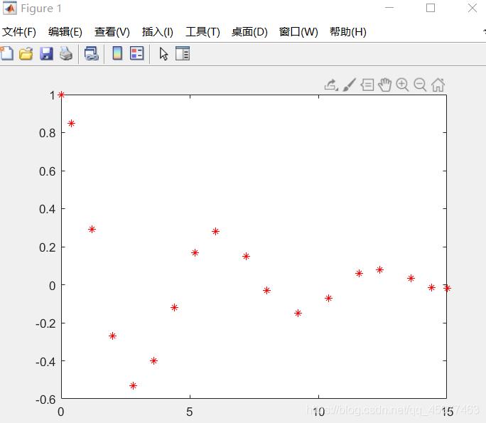数据散点图