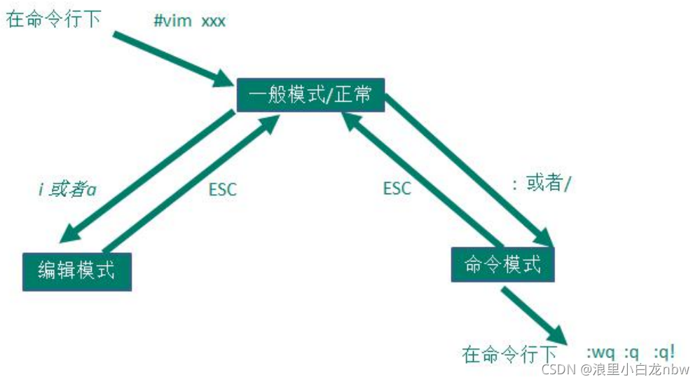 Linux常用命令总结(语法+案例)