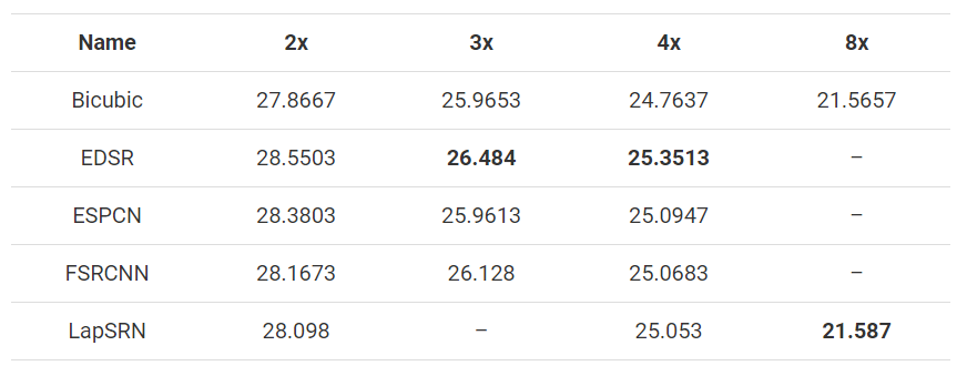 平均PSNR值以dB为单位