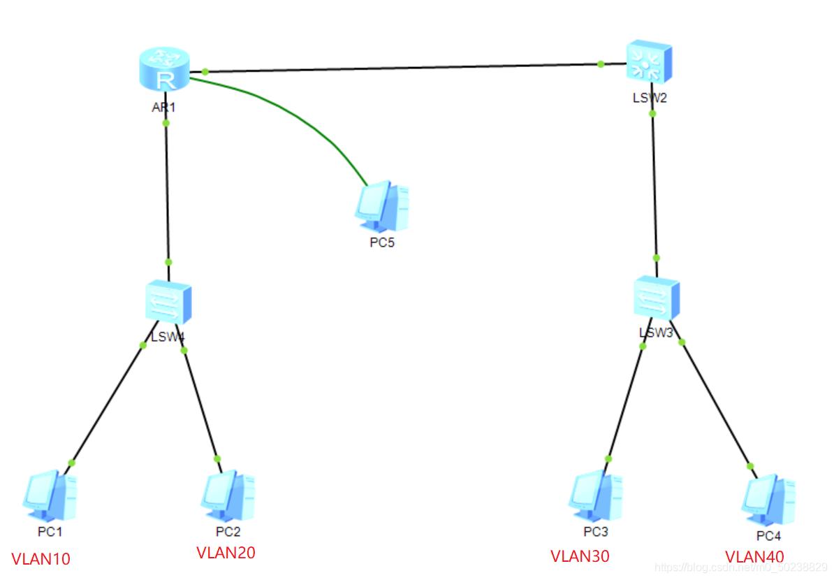 网络拓补图