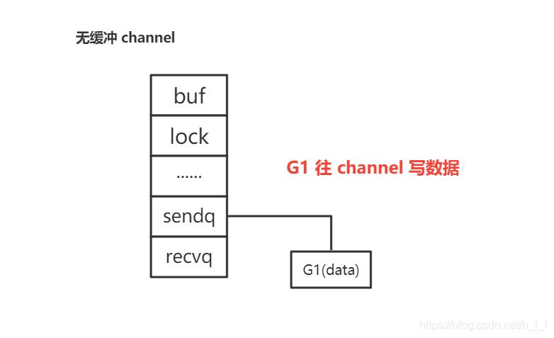 channel 用法和底层原理