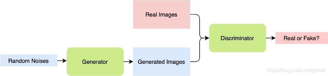 图 1. GAN的运作流程. 图源作者.
