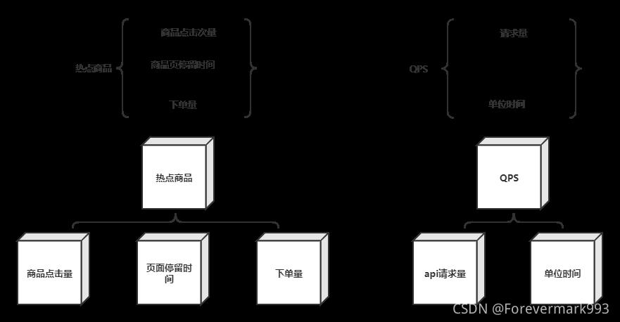 [外链图片转存失败,源站可能有防盗链机制,建议将图片保存下来直接上传(img-SzaNf2t0-1630057634810)(.\img\立方体模型.png)]