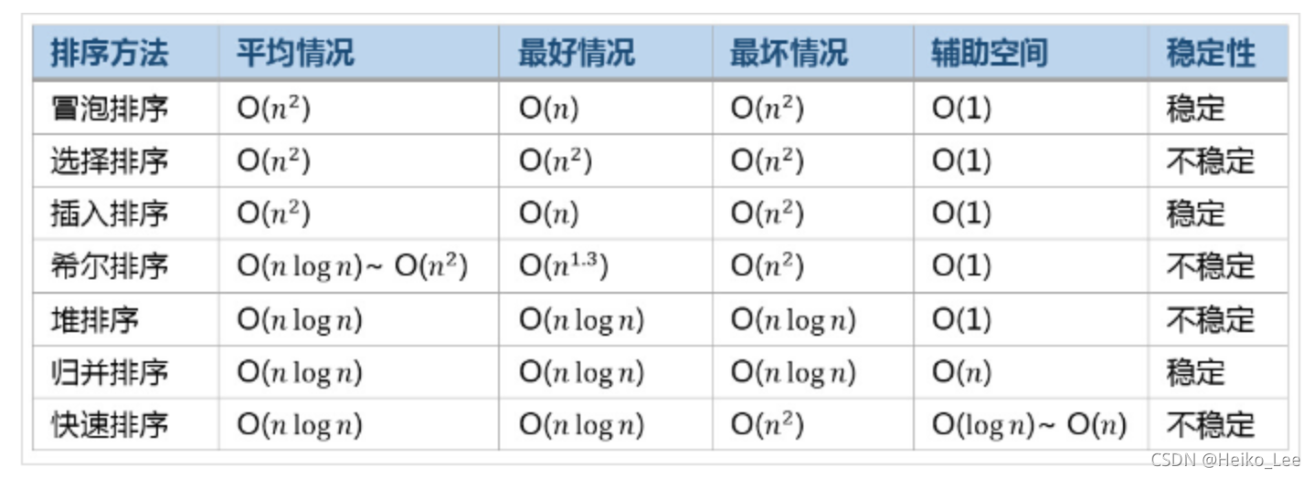 Python数据结构与算法 DAY 6