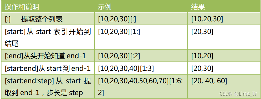 Python基础知识学习记录 2021——1006(列表(下))