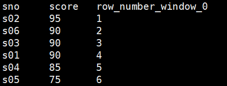 row_number函数排名结果