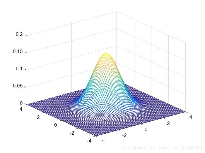 XY独立且服从标准正态分布