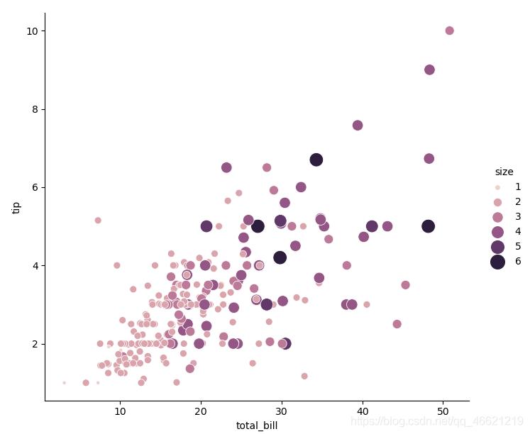 使用颜色语义和尺寸语义对一个变量生成的散点图