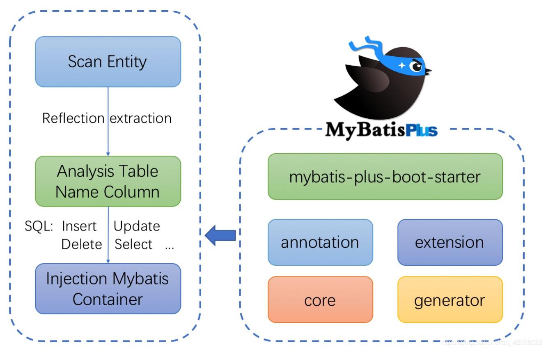 Spring学习笔记(二十七)——springboot集成MyBatis-Plus学习总结-左眼会陪右眼哭の博客