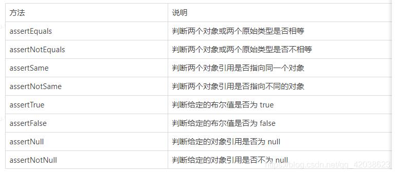 Spring学习笔记(二十八)——springboot单元测试&JUnit5-左眼会陪右眼哭の博客