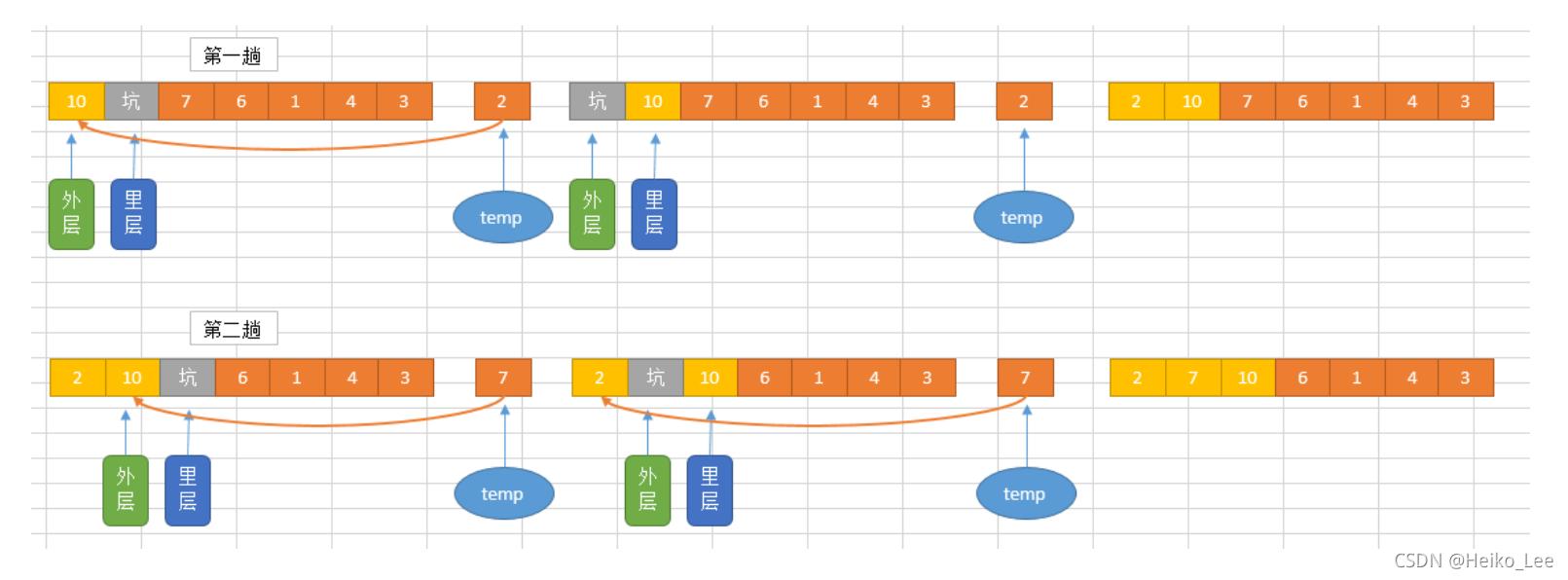 Python数据结构与算法 DAY 5