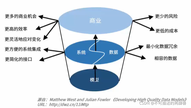 数仓建模理论——高质量数据建模