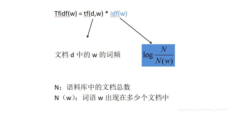 "文本的表示方法 -(one-hot representation) - 单词表示方法""one-hot encoding""、句子的表示方法""Boolean、count、Tf-idf"" 应用举例"
