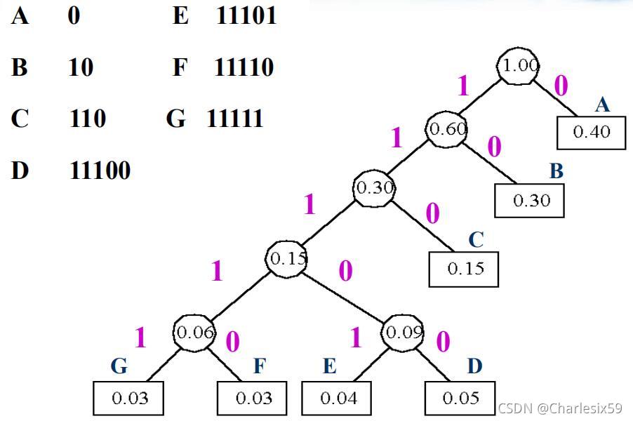 Algorithm第四版算法 C++实现(二十九)——霍夫曼(Huffman)压缩(文件压缩机制)