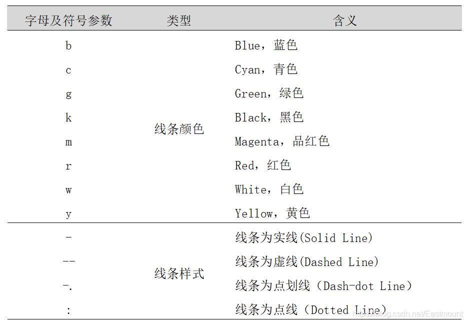 [Python从零到壹] 十七.可视化分析之Matplotlib、Pandas、Echarts入门万字详解