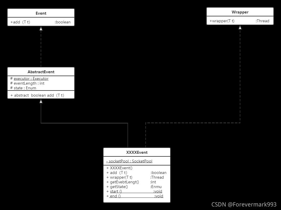 [外链图片转存失败,源站可能有防盗链机制,建议将图片保存下来直接上传(img-ZWTDhf7P-1630134277376)(.\img\类图.png)]