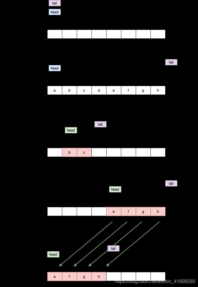 ![在这里插入图片描述](https://img-blog.csdnimg.cn/33dffbcc98a14851ac9e2fdd40c5f047.png?x-oss-process=image/watermark,type_ZmFuZ3poZW5naGVpdGk,shadow_10,text_aHR0cHM6Ly9ibG9nLmNzZG4ubmV0L3dlaXhpbl80MTkwOTMzMA==,size_16,color_FFFFFF,t_70