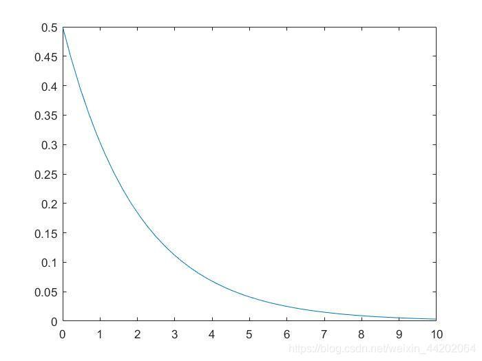 Z的概率密度函数
