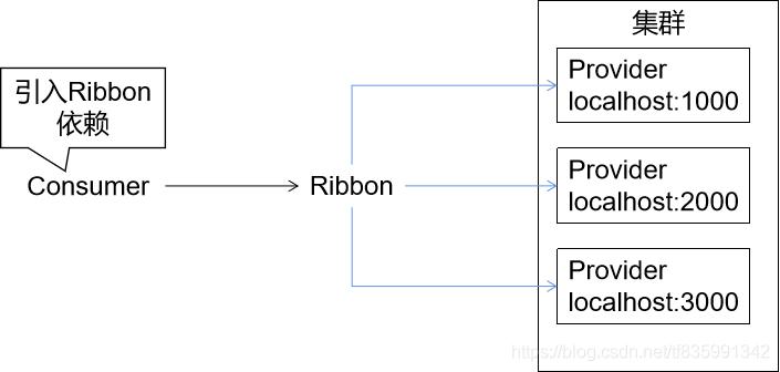 Ribbon负载均衡的实现