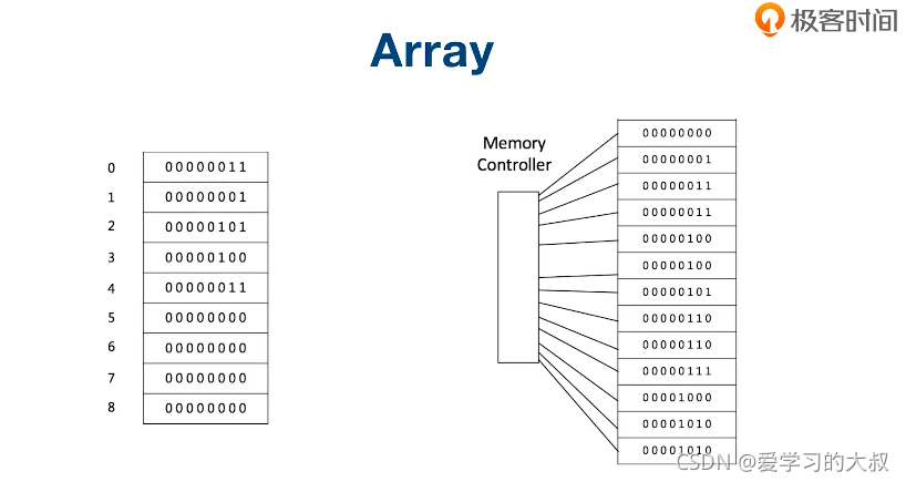 算法通关40讲 笔记二(数组 链表 堆栈 队列)