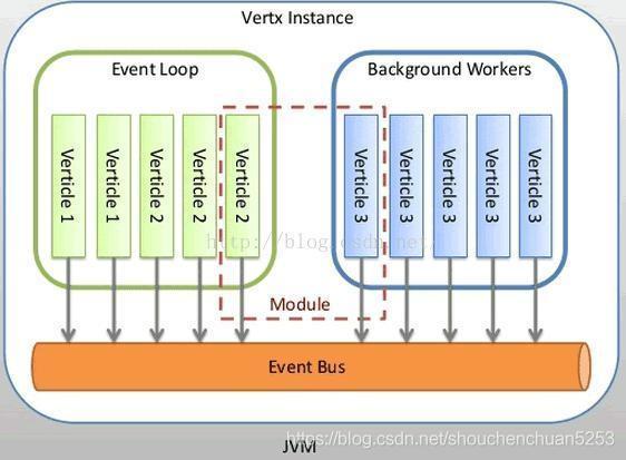 Vert.x简介、原理与HelloWorld