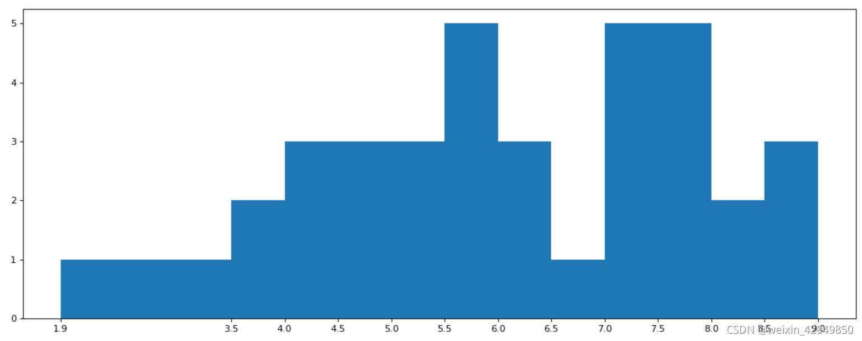 2021-10-11数据分析:练习