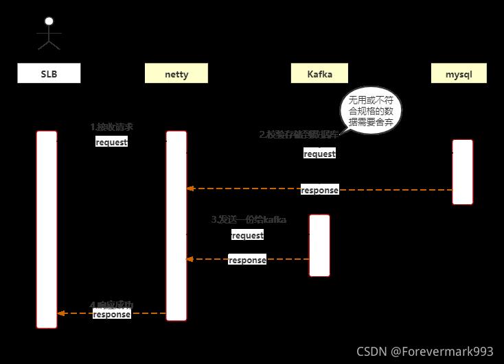 [外链图片转存失败,源站可能有防盗链机制,建议将图片保存下来直接上传(img-hGaJqoNj-1630134277377)(.\img\日志收集时序图.png)]