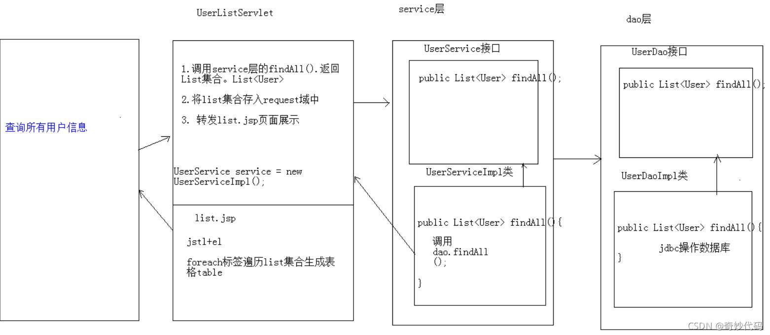 全网最详细的JavaWeb用户管理系统(详细源码讲解)(小白也行)