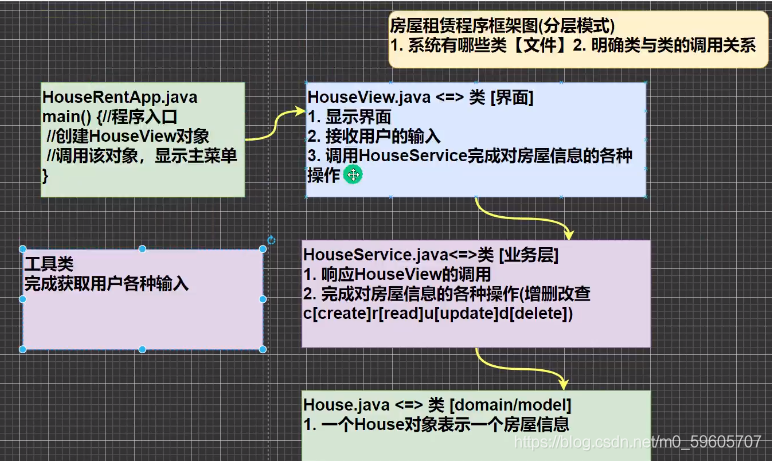 java-房屋出租系统(项目)