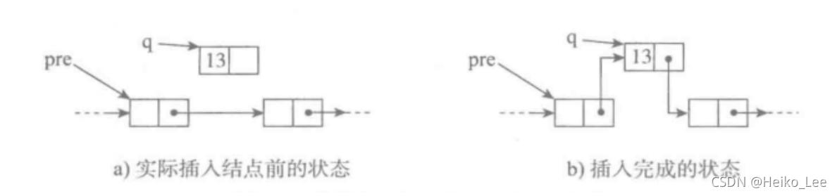 Python数据结构与算法 DAY 3