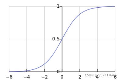 对数几率函数